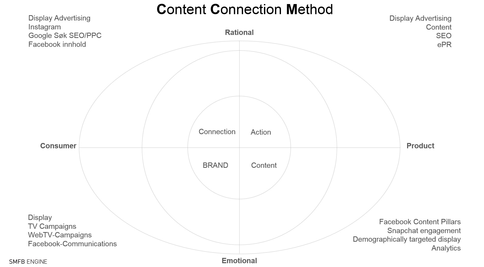 Content Connection Method for Content Marketing