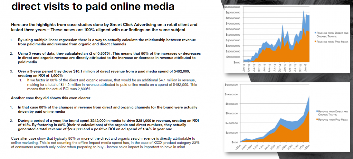 Case: Relationship between organic & direct visits to paid online media